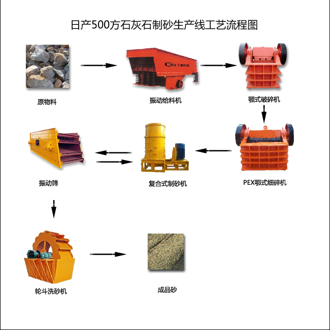 石灰石制砂生产线工艺流程图