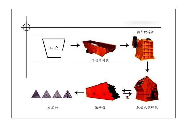 碎石生产线设备选型