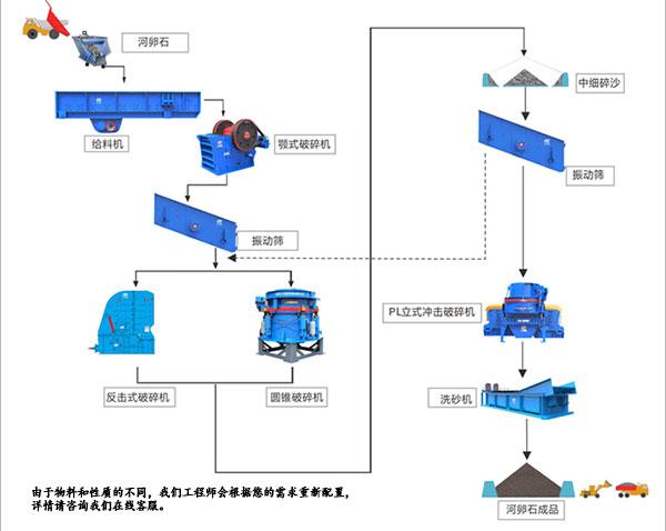 河卵石制砂生产线方案设计图